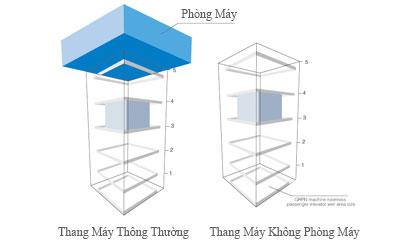 So sánh thang máy thông thường và thang máy không cần phòng máy