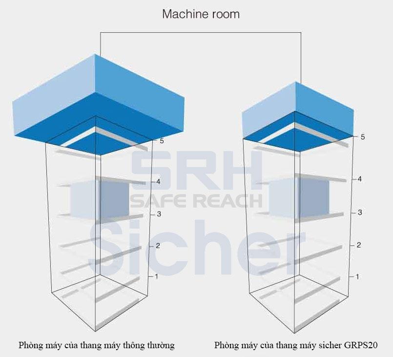 so sánh thang máy phòng máy nhỏ với thang máy thông thường
